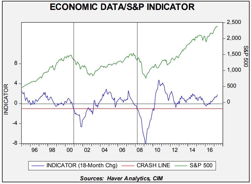 economic-data-chart-2