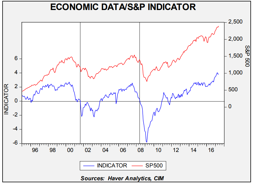 economic-data-sp-indicator