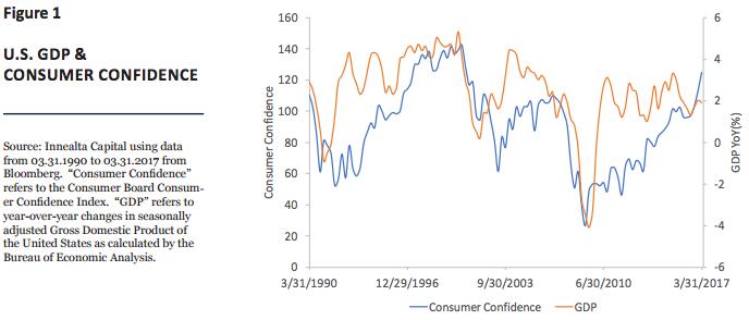 figure-1-us-gdp-consumer-confidence