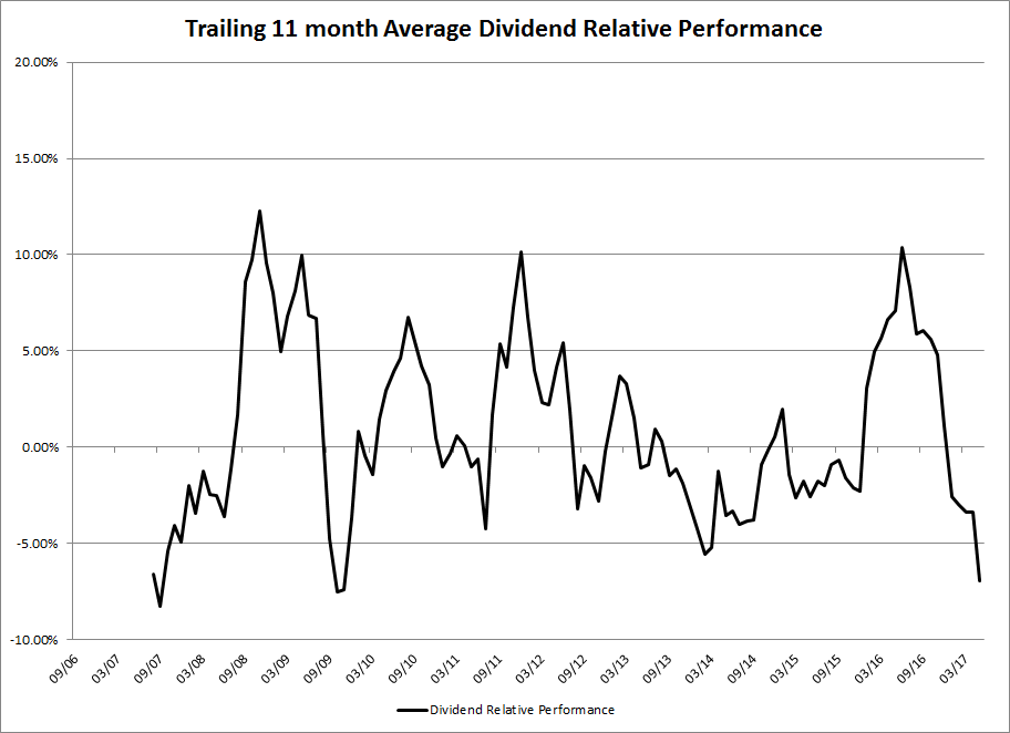 trailing-11-month-average-dividend-relative-performance
