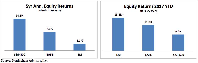 5-yr-ann-equity-returns