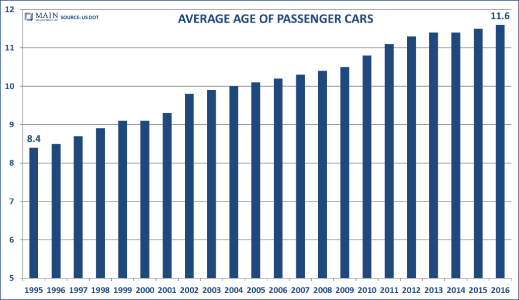 average-age-of-passenger-cars
