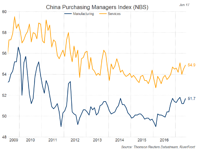 china-purchasing-managers-index