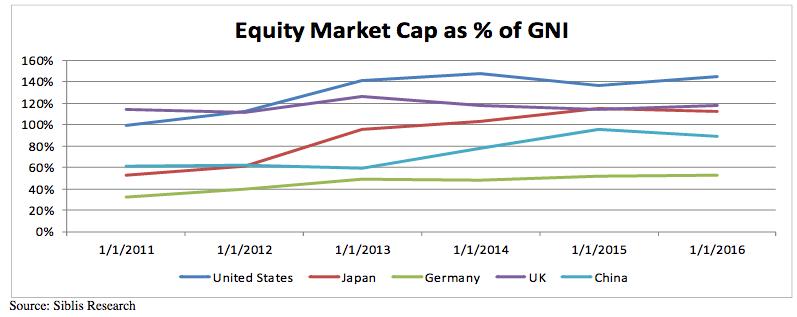 equity-market-cap