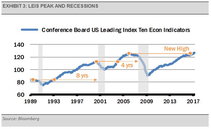 exhibit-3-leis-peak-and-recessions