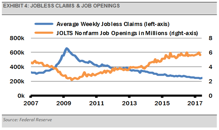 exhibit-4-jobless-claims-job-openings