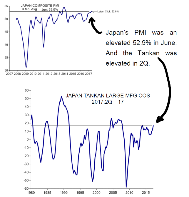 … even japan is enjoying some of its highest corporate confidence in several years