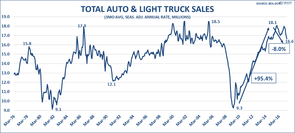 total-auto-and-light-truck-sales
