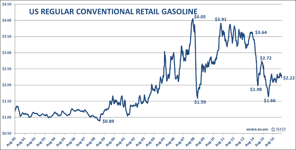 us-regular-conventional-retail-gasoline