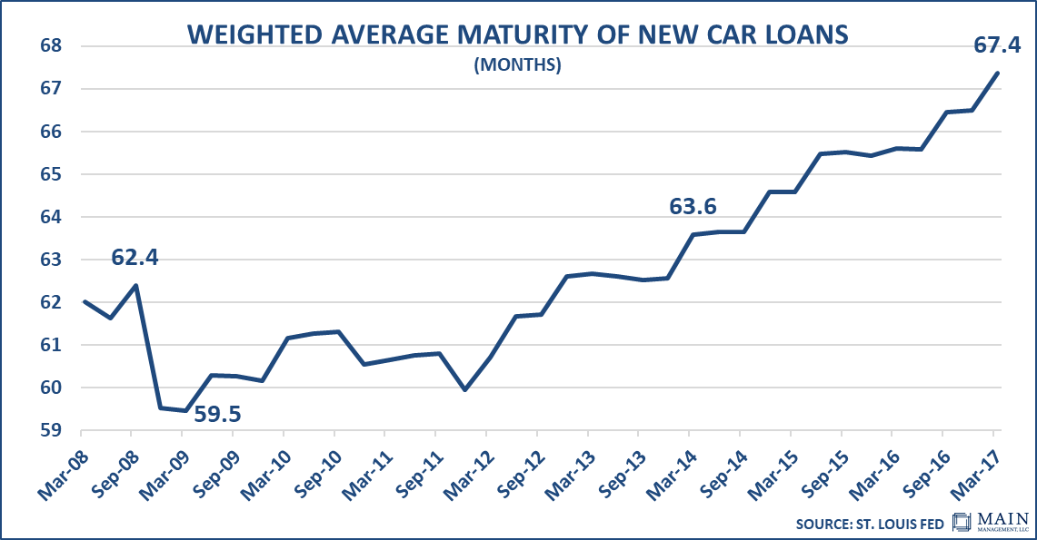 weighted-average-maturity-of-new-car-loans