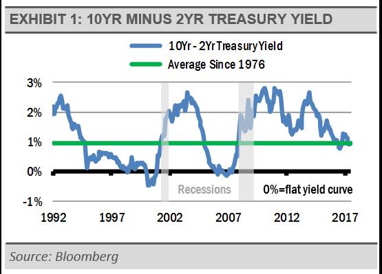 10-yr-minus-2-yr-treasury-yield