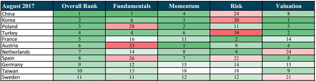 August 2017 ranking