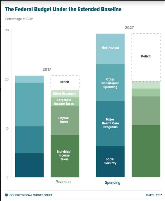Federal Budget under extended baseline