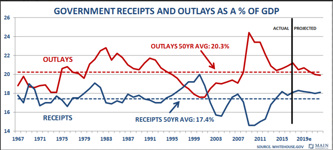 Government Receipts and outlays as percentage of GDP