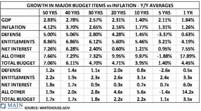 Growth Major Budgeting Items vs Inflation