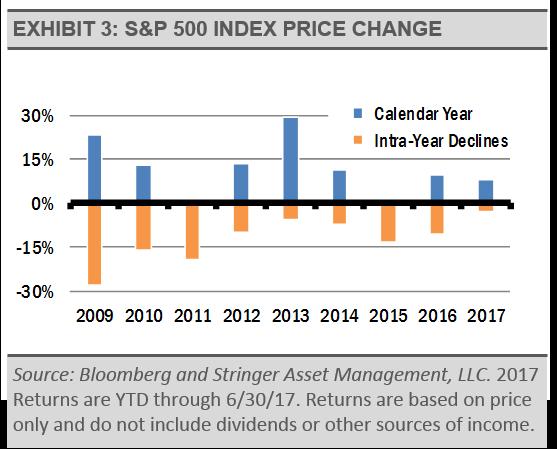 sp500-index-price-change