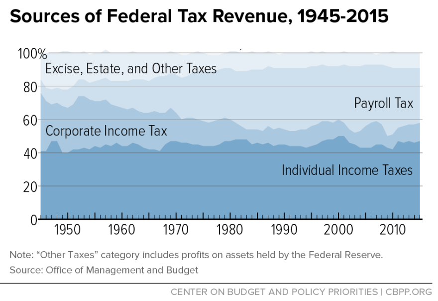 Sources of Federal Tax Revenue