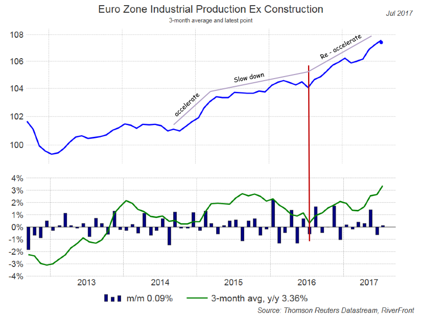 Euro Zone Industrial Production Ex Construction