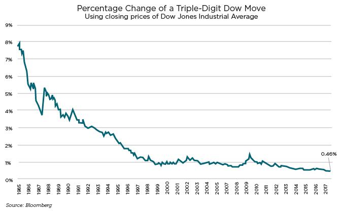 Percentage-Change-Dow-01