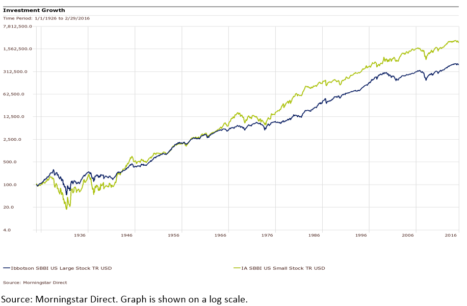 Growth-of-Small-Cap-holdings-over-time