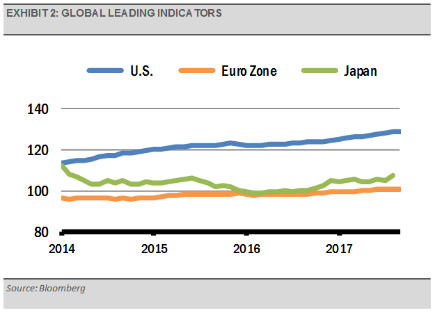 Exhibit 2 Global Leading Indicators