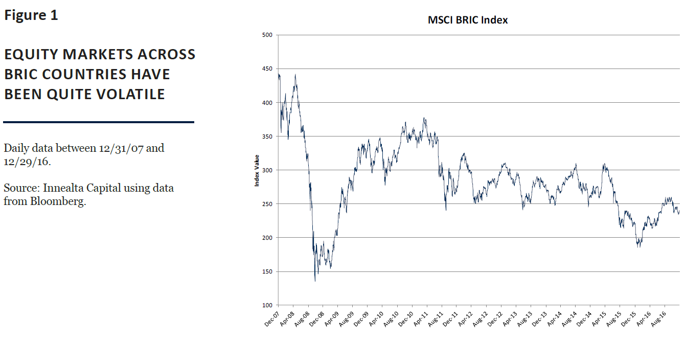 Equity markets across bric countries