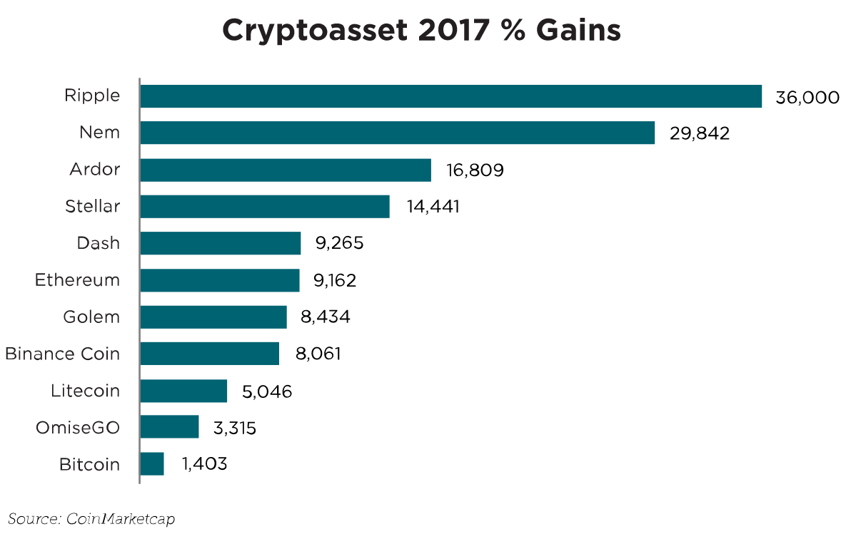 Cryptoasset 2017 gains