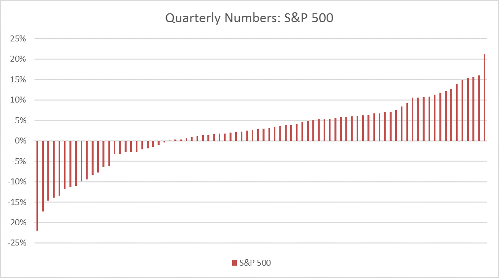 SP-500-Quarterly-Numbers-Swan-Blog-Averaging-Expectations