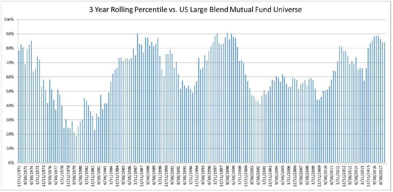 3 Year Rolling Percentile