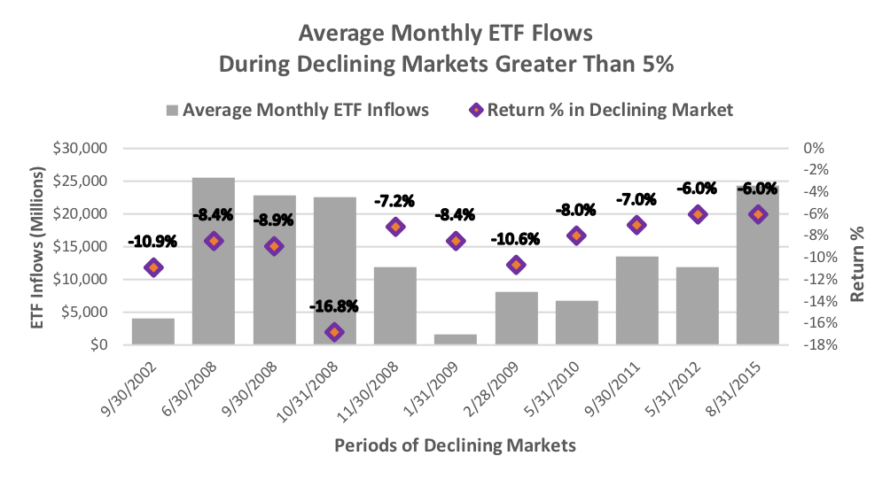 Average Monthly ETF Flows