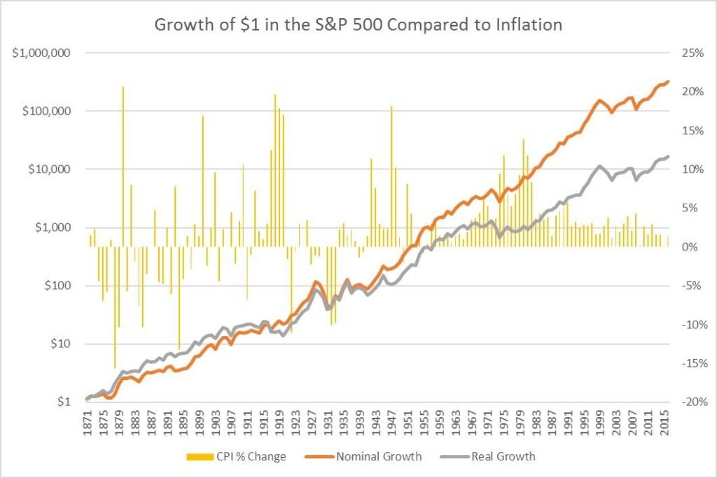 The problem of inflation