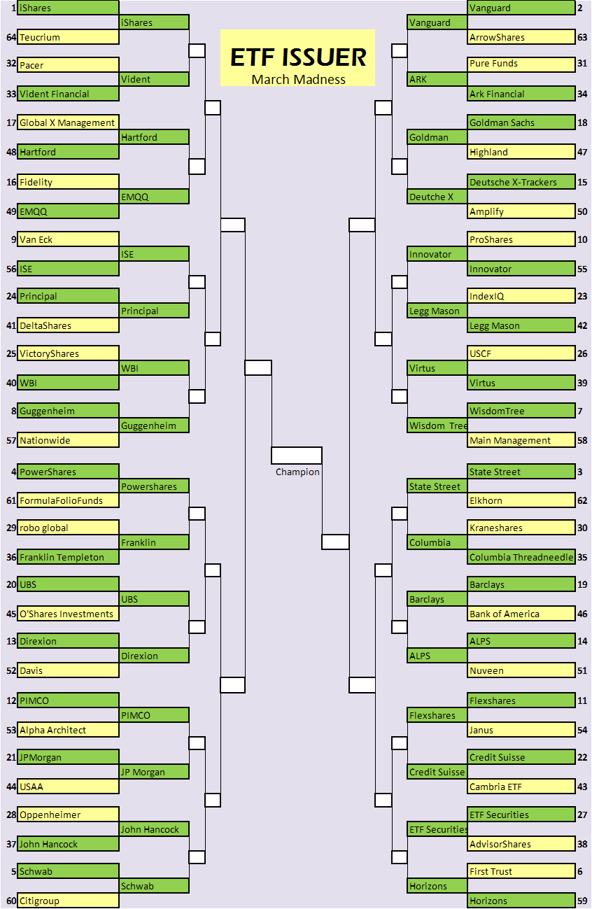 ETF Issuer March Madness