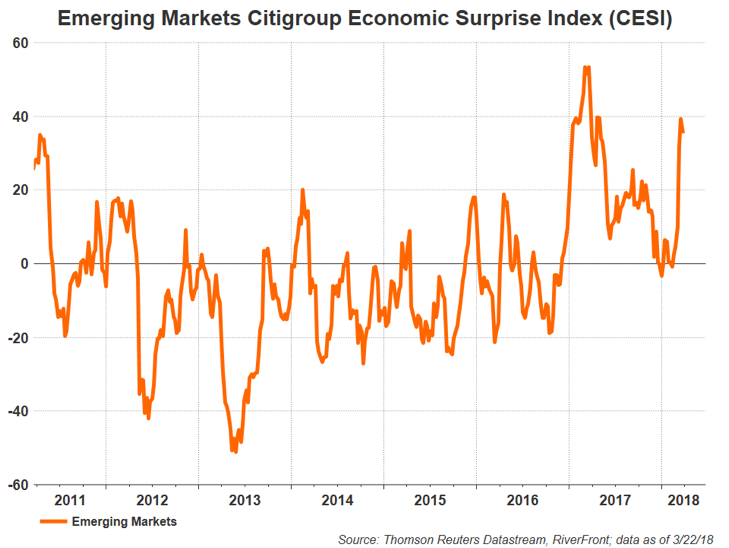 Emerging Markets Citigroup