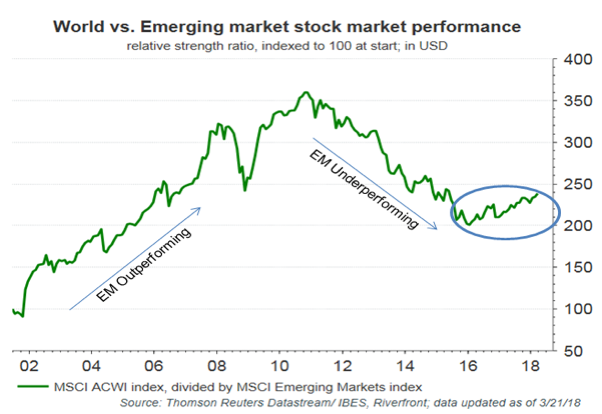 World Vs Emerging