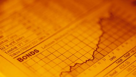 Bonds, Price and Yield, and Types of Bond Risk