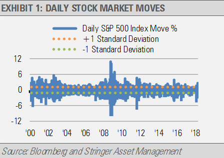 Exhibit 1 Daily Stock Market Moves