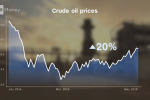 Why Oil Prices Are Rising - Best ETFs to Consider
