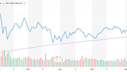 200-Day Moving Average Muffles Market Noise