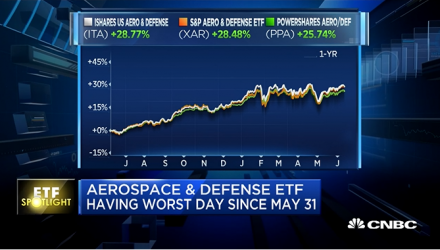 Aerospace, Defense ETFs Nuked by Trump-Kim Meeting