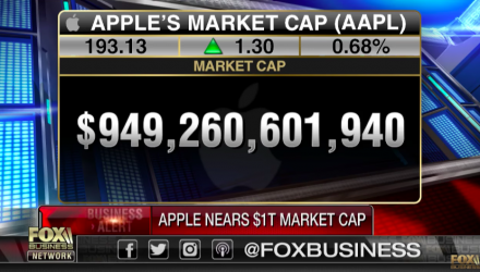 Apple Eyes Record Breaking $1 Trillion Market Cap