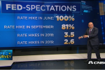 Broad-market ETFs up Ahead of Fed's Interest Rate Decision