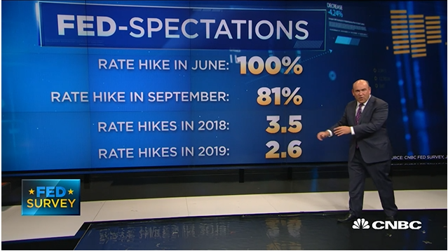 Fed Interest Rate Decision Countdown