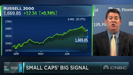 Dow Opens Up 200 Points, Small Caps Stay Bullish