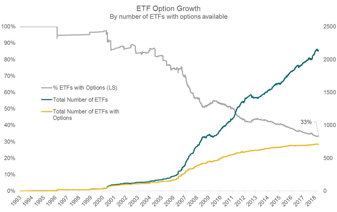 ETF Option Growth Chart Two