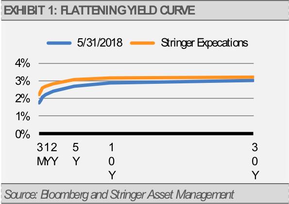 Exhibit 1 Flattening Yield Curve