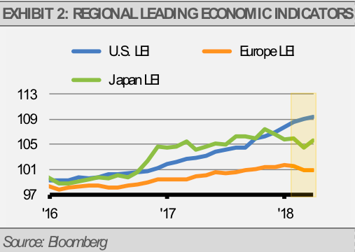 Exhibit 2 Regional Leading Economic Indicators