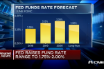Interest Rate Hike racks Homebuilder ETFs