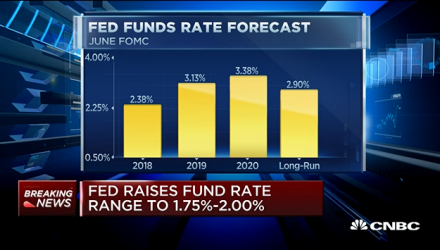 Interest Rate Hike Racks 4 Big Homebuilder ETFs