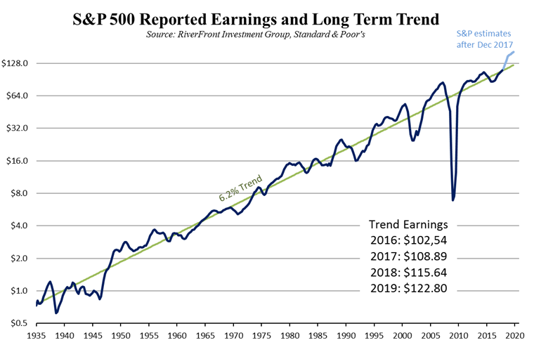 SP500 Reported Earnings