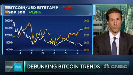 Stocks, Bitcoin Aren't As Tied as Market Thinks